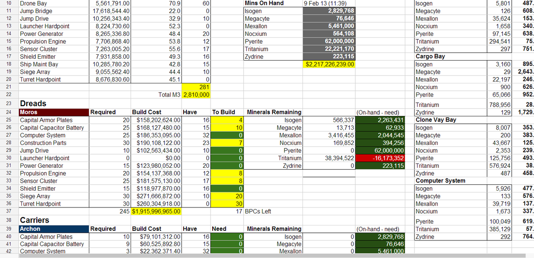 spreadsheet fun an eve online industry corporation